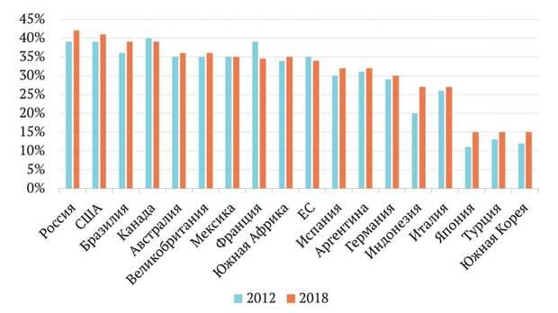 ESG в России – социальное развитие