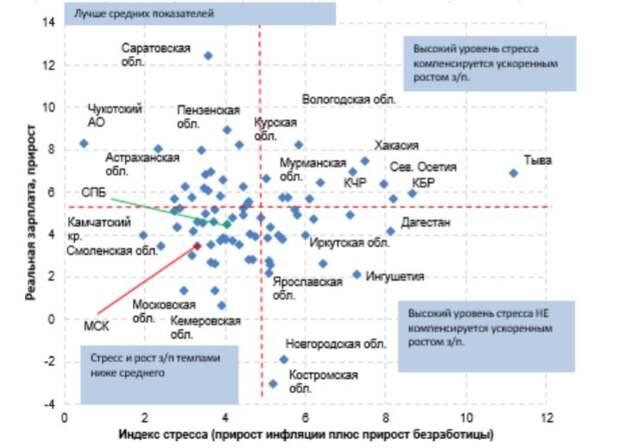 Индекс стресса