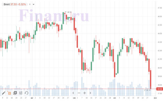 Нефтяные котировки упали до июньских минимумов