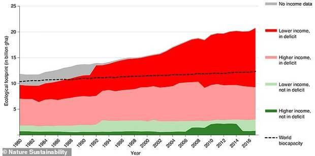 Человечество использует на 73% больше ресурсов, чем Земля производит за год