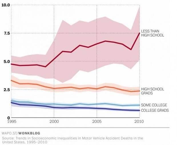Количество погибших в ДТП в США в 1995-2010 годы на 100 млн миль пробега (для людей от 25 лет). Красным цветом показаны люди без среднего образования, оранжевым — закончившие среднюю школу, голубым — с неоконченным высшим образованием, синим — с законченным высшим.