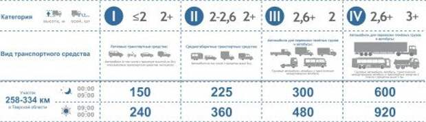 Участок на новой автодороге из Москвы в Петербург стал платным