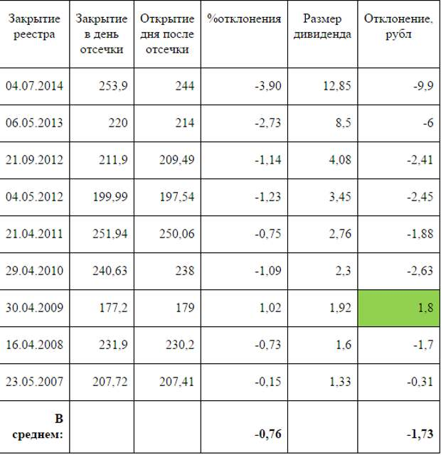 История поведения акций «Роснефти» после закрытии реестров