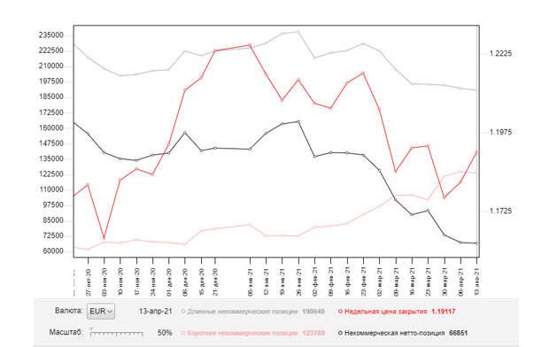 EUR/USD: план на европейскую сессию 21 апреля. Commitment of Traders COT отчеты (разбор вчерашних сделок). Быки упорно боролись