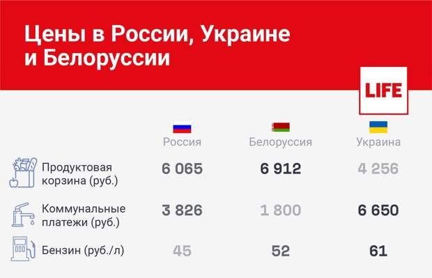 Как живётся соседям? Сравнили цены на продуктовые корзины, коммунальные платежи и бензин в России, Белоруссии и на Украине