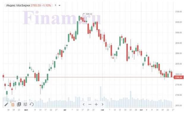 Итоги дня, 26 октября: Коронавирус остается основным сдерживающим фактором для фондовых площадок
