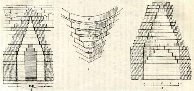 Царский курган. 1 — вход в склеп; 2 — ступенчатый пандатин; 8 — поперечный разрез склепа.