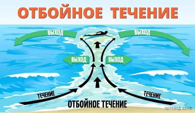 Важно учесть следующие моменты: море, опасность на море, пляж, правила поведения на воде