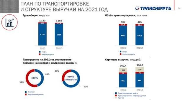 """""""Транснефть"""" планирует в 2021 году увеличить выручку на 2,7%"""