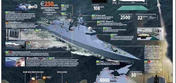 Украина не может достроить корабль для захвата Крыма