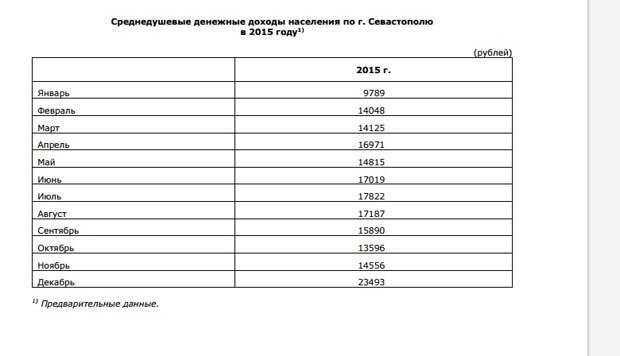 Депутаты Заксобрания Севастополя превзошли по заработным платам и Ямало-Ненецкий автономный округ (скриншоты)