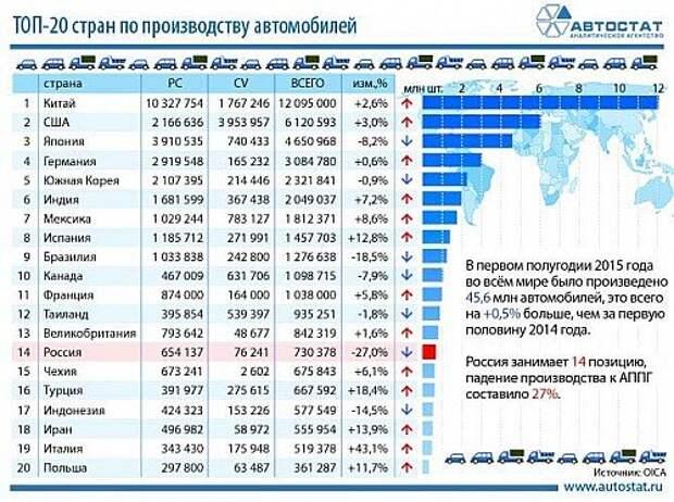 Россия откатилась в списке лидеров по выпуску легковых автомобилей