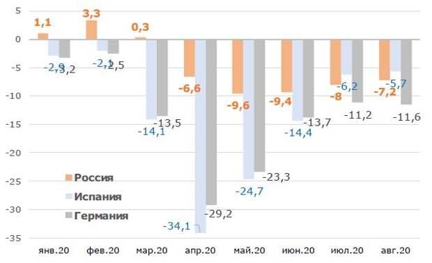 Промпроизводство в РФ и ФРГ