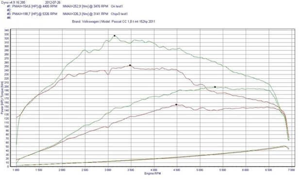 Про чип-тюнинг честно: гарантия, мощность, ресурс (FAQ)