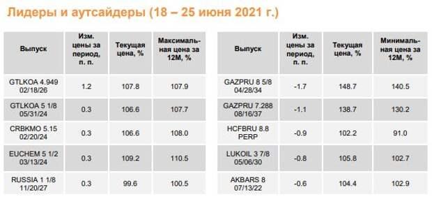 ФИНАМ: Еженедельный обзор: В ближайшие недели активность в секторе еврооблигаций будет оставаться невысокой