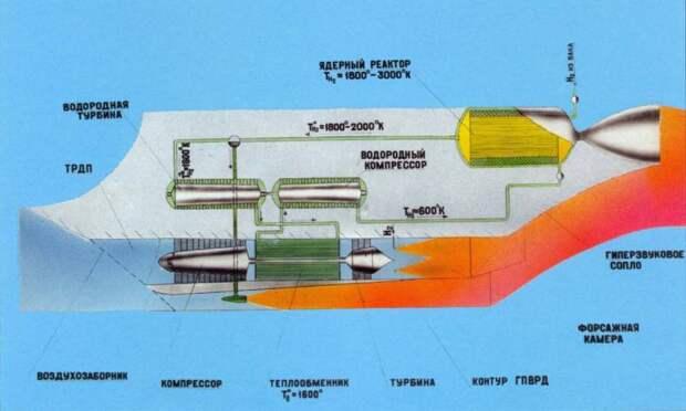 Многоразовый, космический, ядерный: проект самолёта М-19
