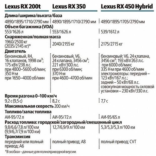 Взрослеем с новым Lexus RX