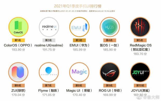 Данные нового рейтинга: MediaTek 1200 быстрее Kirin 9000, Redmi K40 Pro+ – один из самых быстрых смартфонов на Snapdragon 888, MIUI нет в списке лучших интерфейсов