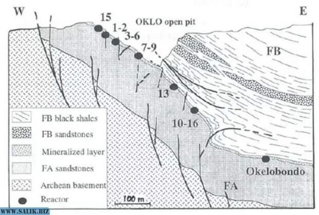 Геологический разрез урановых месторождений Окло и Окелобондо, показывающий расположение ядерных реакторов. Последний реактор (№17) расположен в Бангомбе, примерно в 30 км к юго-востоку от Окло.