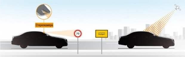 Круиз-контроль, который сам определяет, с какой скоростью можно ехать, – отличная идея и еще один шаг к полноценному автопилоту.