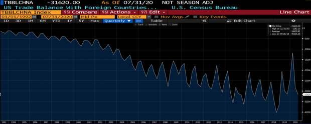 дефицит торгового баланса США и Китая