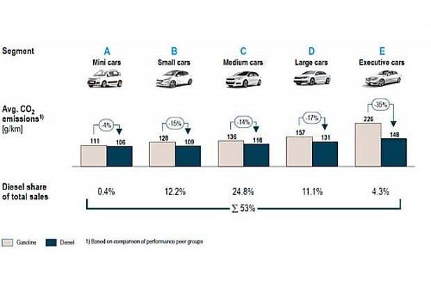 Выбросы СО2 разными классами авто в г/км. В кружках над столбиками показано, на сколько процентов дизели снижают выбросы. А внизу – доля продаж дизельных авто по классам для всего ЕС.