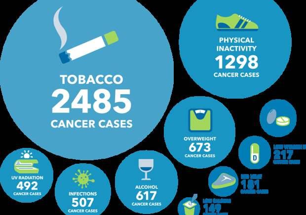 Предотвращаем рак: способы избежать половины опухолей на примере отдельно взятой канадской провинции