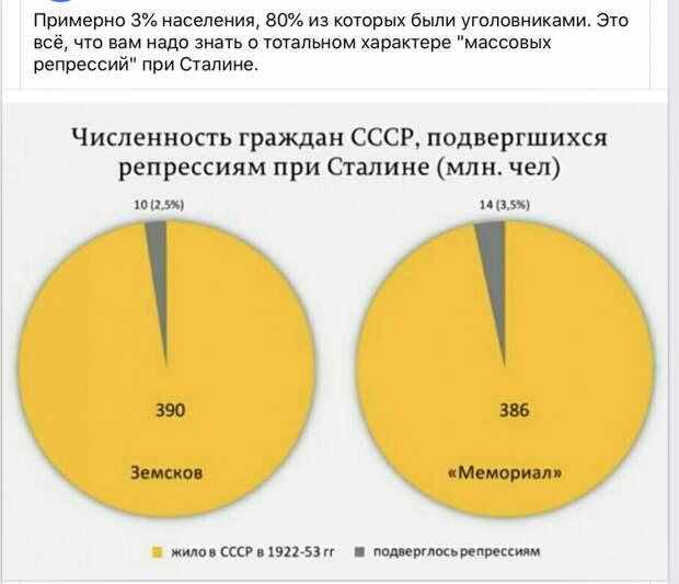Численность граждан СССР, подвергшихся репрессиям при Сталине