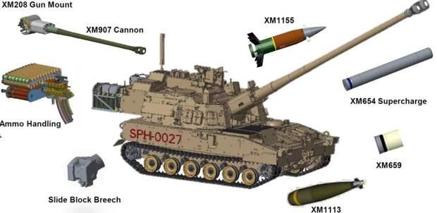 В США прошли очередные испытания 155-мм самоходной гаубицы XM1299