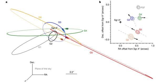 У черной дыры в центре Млечного Пути нашли объекты нового типа