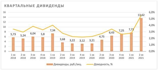 Акции НЛМК остаются одними из самых доходных бумаг на рынке