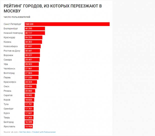 Стало известно, откуда люди бегут в Москву (ФОТО)
