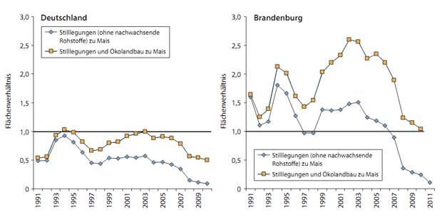 Рис. 3. Динамика с/х ландшафта в ФРГ, 1991-2010 г.: сдвиги соотношения площадей между [важными для сохранения биоразнообразия] залежами, парами (ромбы) и др. законсервированными землями (квадраты), с одной стороны, и полями кукурузы на биотопливо, с другой. А. В Германии в целом. Б. В земле Бранденбург как пример изменений для всей б. ГДР. 1 — площади сравнимы, ниже 1 — преобладают кукурузные поля, выше — пары, залежи и органическое с/х.