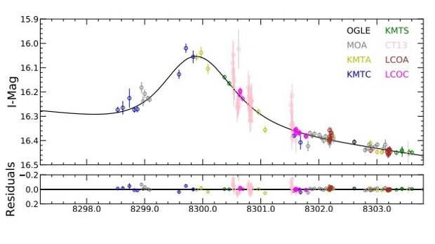Обнаружена новая экзопланета с массой субсатурна в диске Млечного Пути