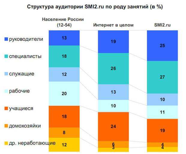 Структура аудитории SMI2.ru по роду занятий