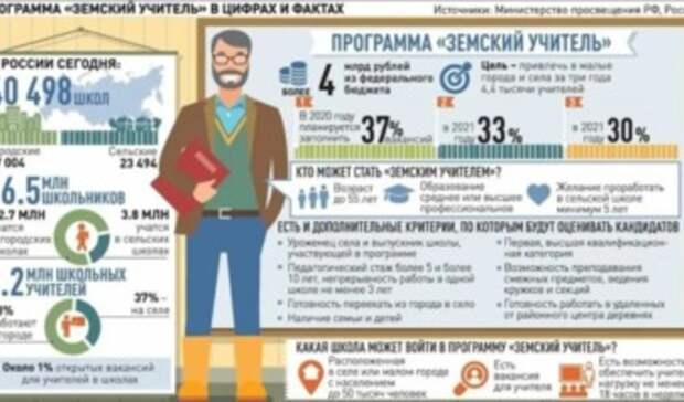 По1млн получили 54 «земских учителя» вСвердловской области в2020 году