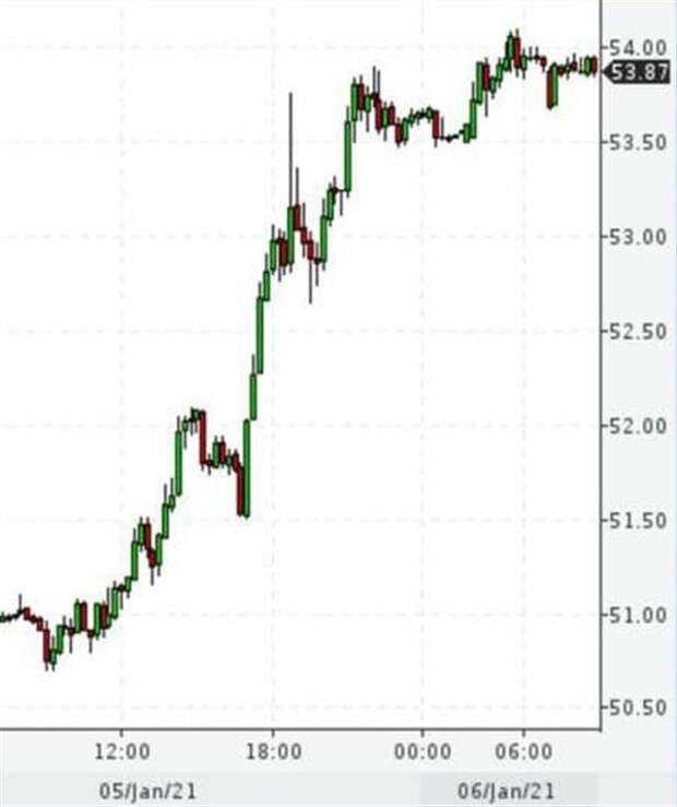 Путь к нефти по $55 за баррель Brent открыт