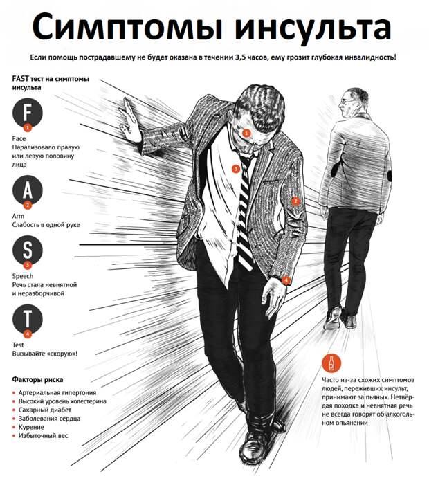 Первые симптомы инсульта и 7 мер экстренной доврачебной помощи
