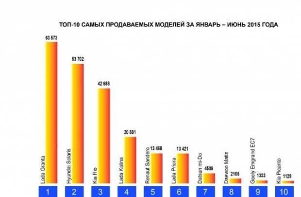 Бюджетные хэтчбеки до 700 000 рублей: делаем оптимальный выбор