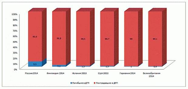 Сравнительная диаграмма выживаемости в ДТП в различных странах Европы