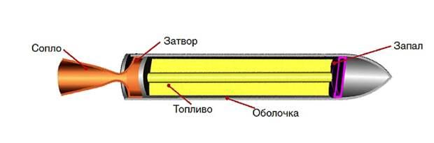 Ракетный двигатель: современные возможности покорения космоса