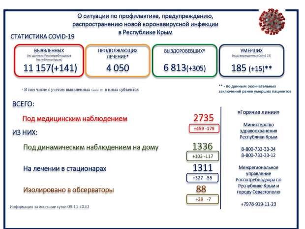 В Крыму скончались 15 человек с коронавирусом