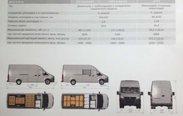 Цельнометаллический фургон «ГАЗель Next» получил ценник