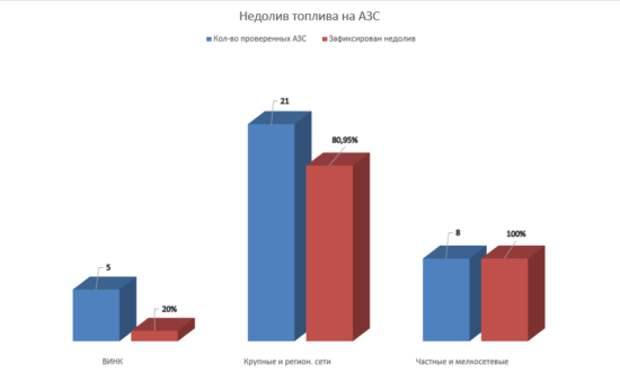 Схема массового обмана: АЗС «развели» россиян на бензине (ФОТО)
