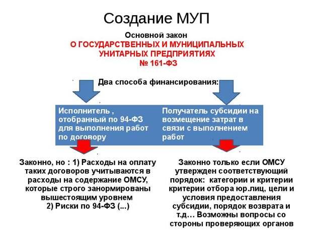 В Твери замдиректора МУПа и экс-директора стройкомпании обвиняют в хищении почти 15 млн рублей.
