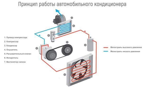 Антибиотиком по заразе, водой по радиатору: как самостоятельно обслужить кондиционер