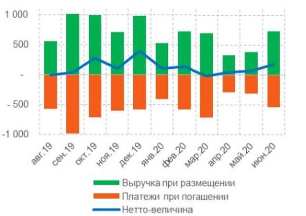 Динамика размещений корпоративных облигаций на финансовом рынке, млрд руб.