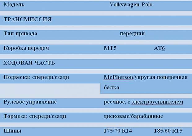 Выбираем Volkswagen Polo: игра на повышение