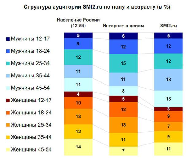 Структура аудитории SMI2.ru по полу и возрасту