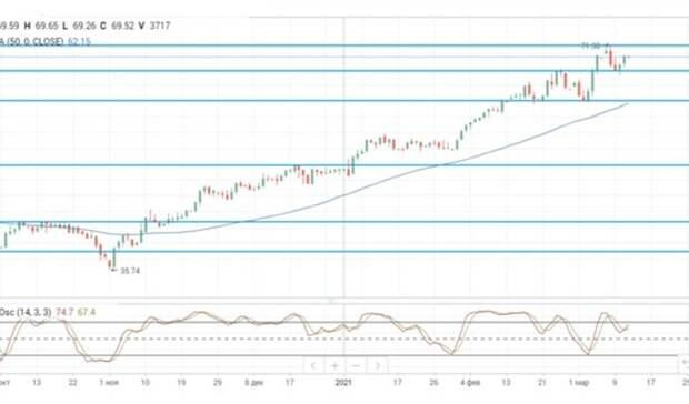 Нефтяные цены отреагировали ростом наотчет ОПЕК ипринятие пакета стимулов вСША